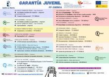 Cartel con los cursos de Garantía Juvenil en Cuenca